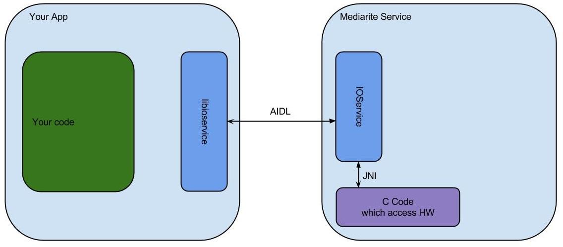 OpenOTT Development Introduction jpg